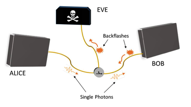 Backflash radiation to prevent attacks in Quantum Key Distribution